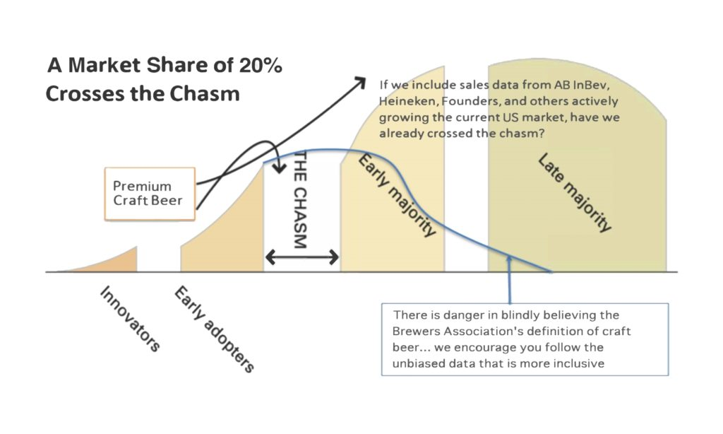 Craft Beer Market Share of 20% Crosses the Chasm